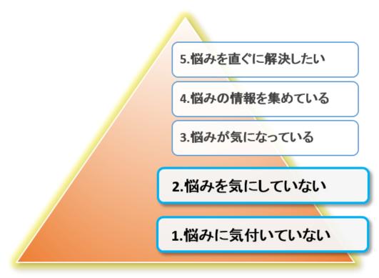 欲求の深さ5段階